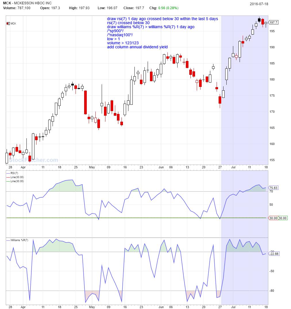 DMI and Parabolic SAR magic - StockFetcher com Stock Screener