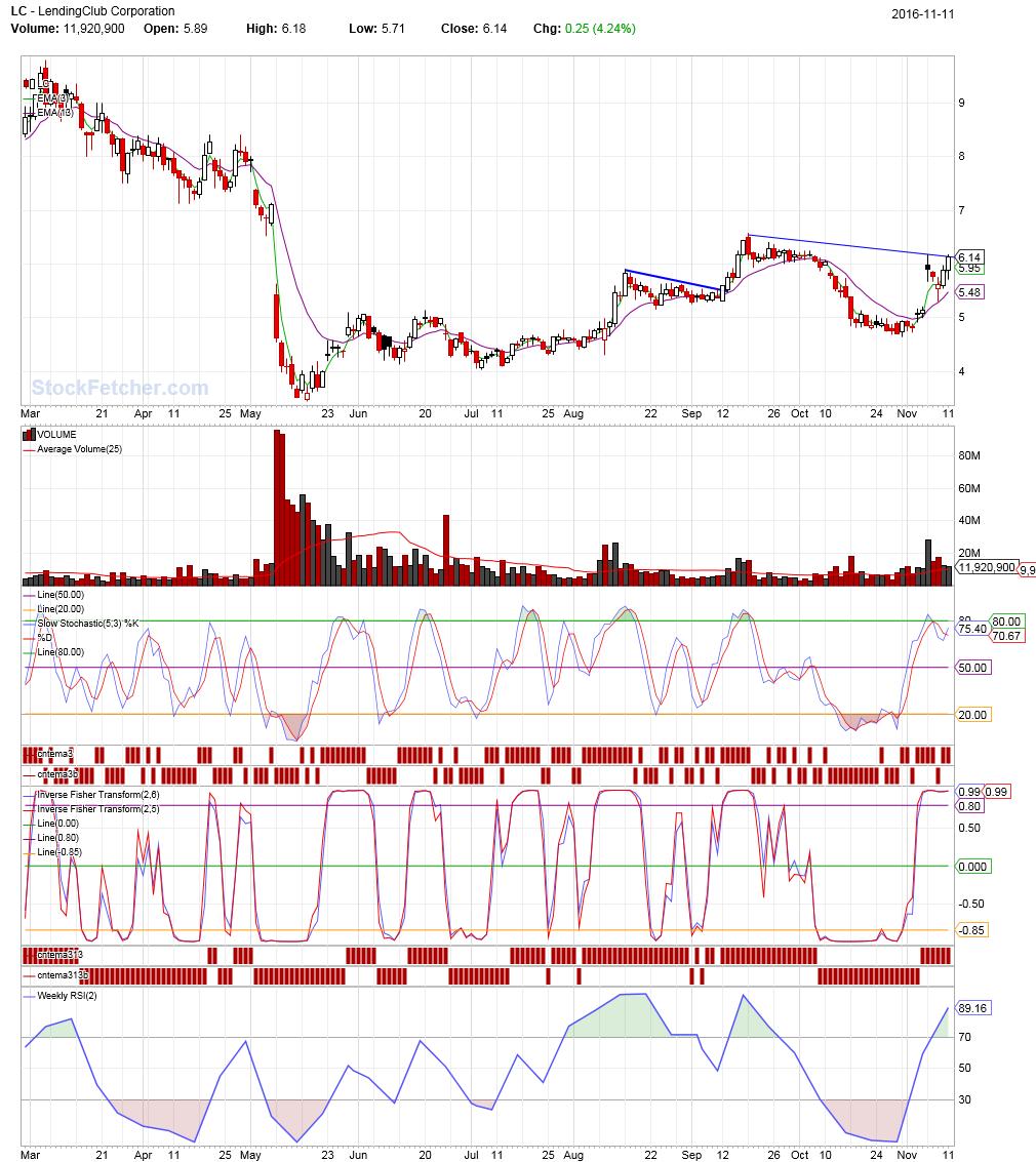 Flat top breakouts - StockFetcher com Stock Screener