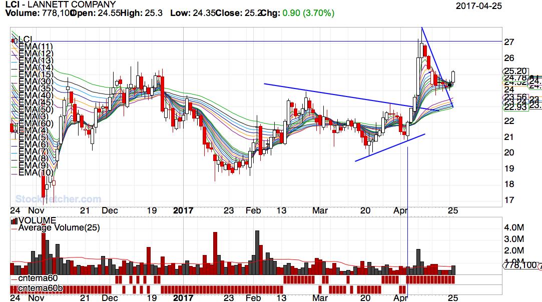 daryl guppy trend trading pdf